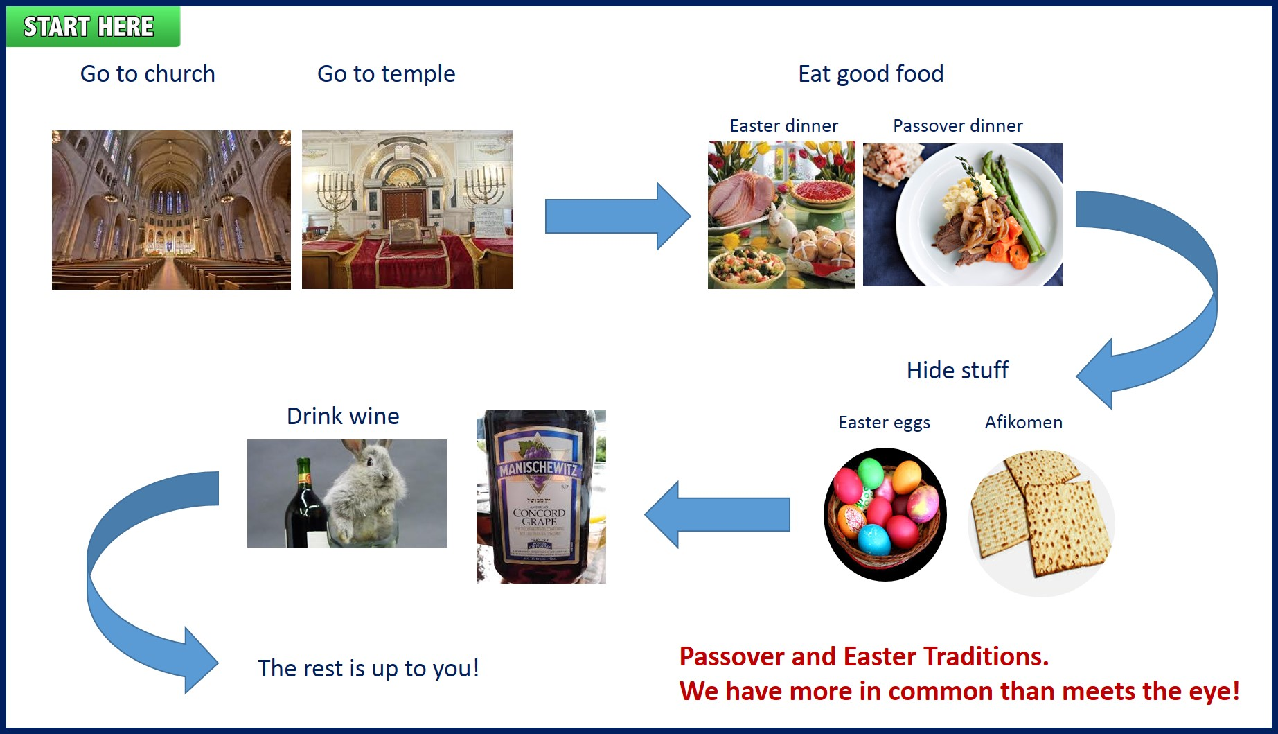 passover flow chart